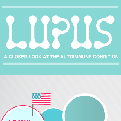 Infographic: Information about the prevalence and symptoms of lupus.