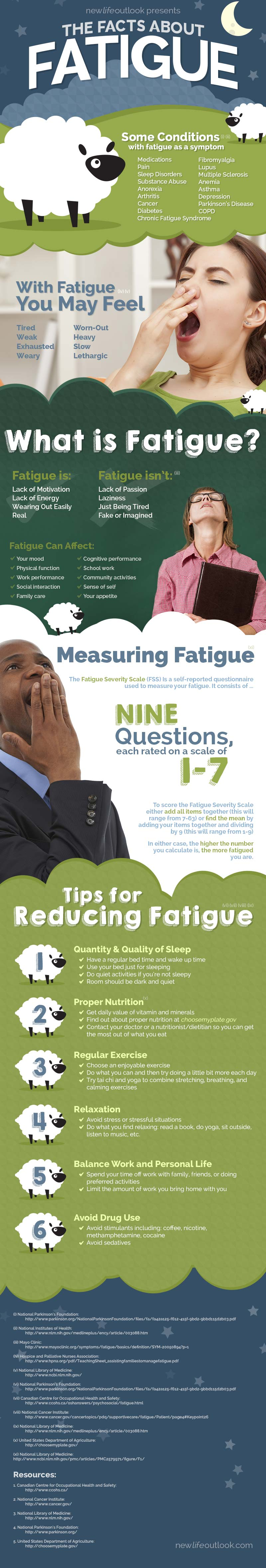 New Life Outlook - Lupus Infographic: Lupus and Fatigue